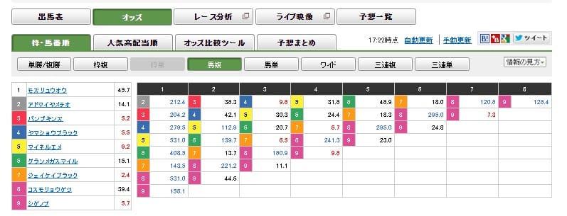 Rakutenkeiba_odds